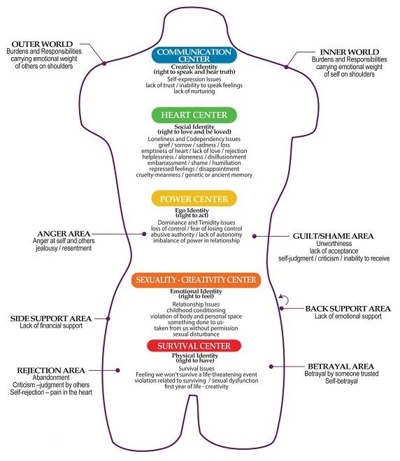 emotional-energy-centers