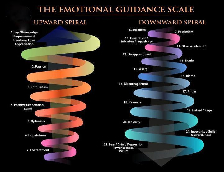 abraham-hicks-emotional-guidance-scale